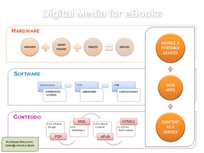 Digital Media for eBooks