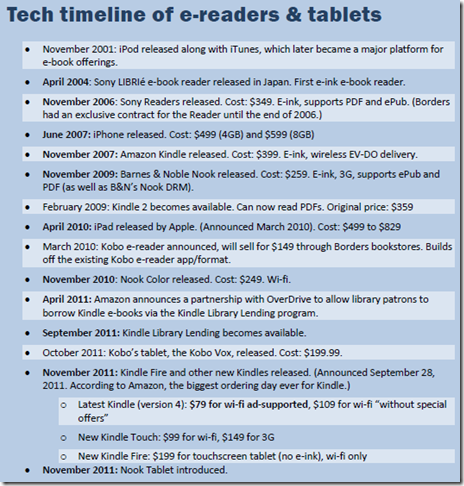 Tech timelina of eReaders & Tablets