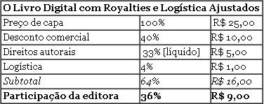 O Livro Digital com Royalties e logística Ajustados
