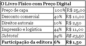 O Livro Físico com Preço Digital