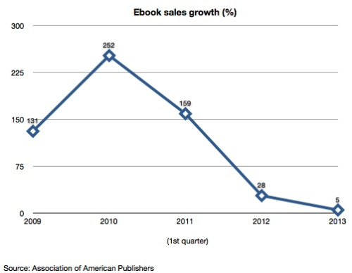 eBook Sales Growth