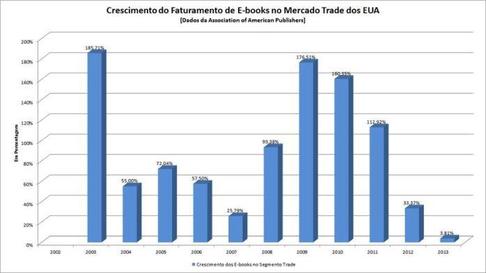 Crescimento do Faturamento de E-books no Mercado Trade nos EUA