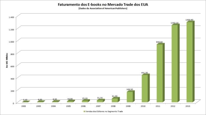Faturamento dos E-books no Merado Trade dos EUA