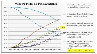 Modeling the Rise of Indie Authorship