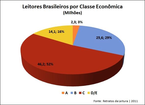 Leitores brasileiros por Classe Econômica