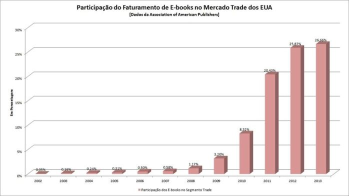 Participação do Faturamento de E-books no Mercado de Trade dos EUA