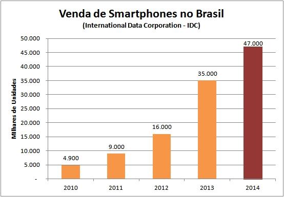 Venda de Smartphones no Brasil